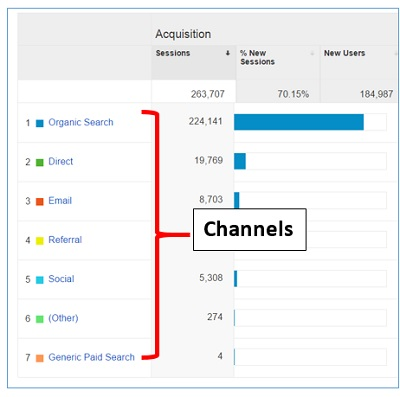 Google Analytics Channels, Source and Medium explained in