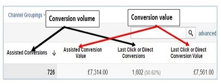 conversion-volume-value