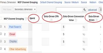 data-driven-cpa
