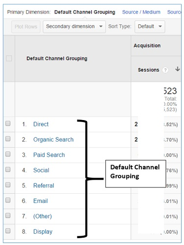 Fig.2 Default channel grouping