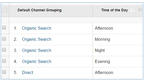 default custom channel grouping