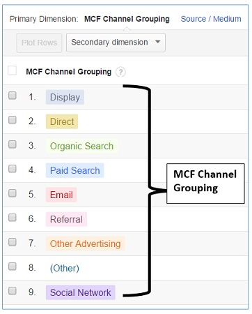 Conversions > Multi Channel Funnels > Assisted Conversions report