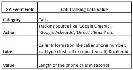 call-data-ga-events