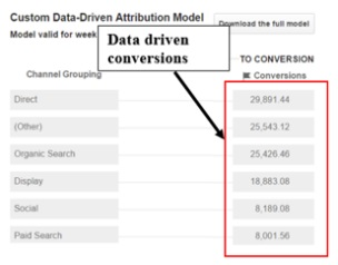 data-driven-conversions