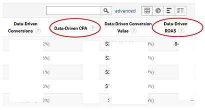 data-driven-roas