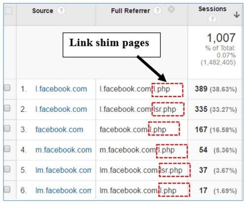 Understanding Facebook Referral traffic in Google Analytics