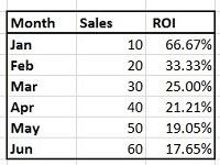 Best Excel Charts Types for Data Analysis, Presentation and