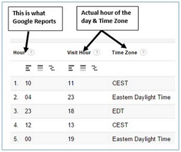 google analytics timezone