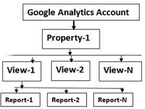 Why you should use multiple properties in Google Analytics