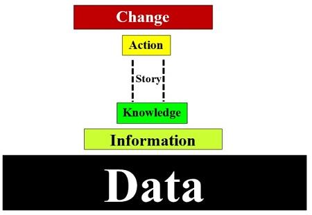 data to change