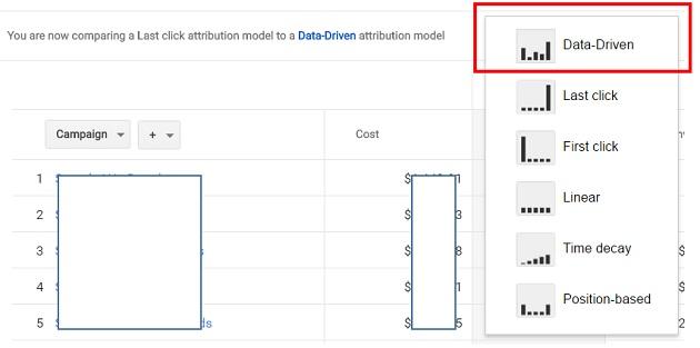 data driven attribution model in google ads