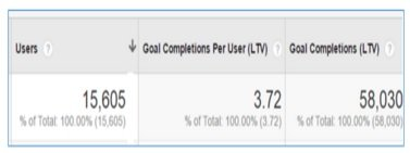 goal completions per user