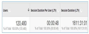 session duration per user