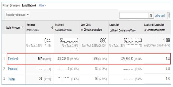 facebook assisted conversions