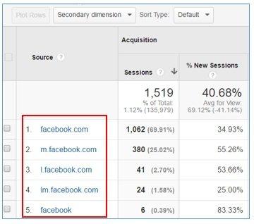 facebook traffic sources