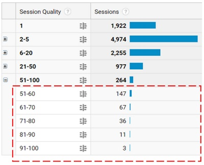 session quality bucket3