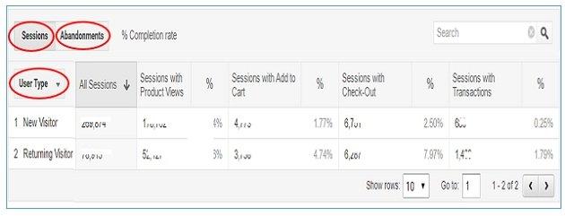 shopping behavior data table