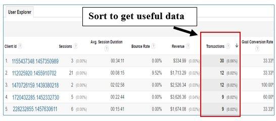 sort useful data