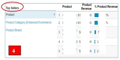 Enhanced Ecommerce tracking in Google Analytics - Beginners