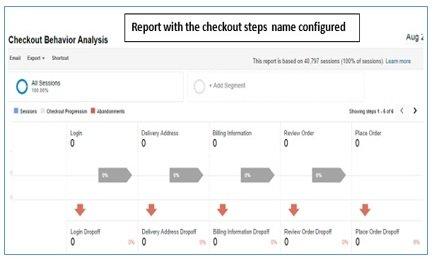 checkout steps configured
