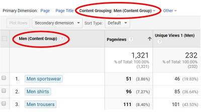 content group all pages report