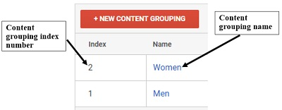 content grouping index number