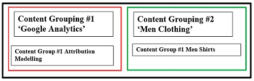 content grouping2