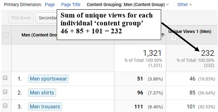 google analytics content grouping