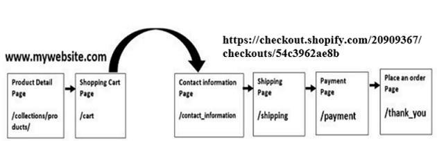 shopify cross domain tracking