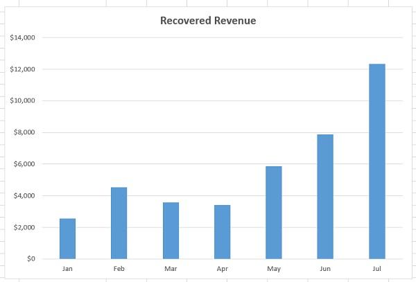 recovered revenue 1