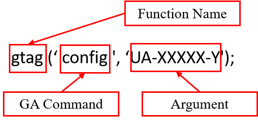 gtag command