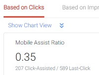 Mobile Assist Ratio based on ad clicks