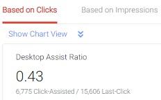 desktop assist ratio based on ad clicls