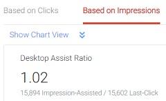 desktop assist ratio based on ad impressions