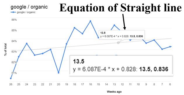 equation of straight line
