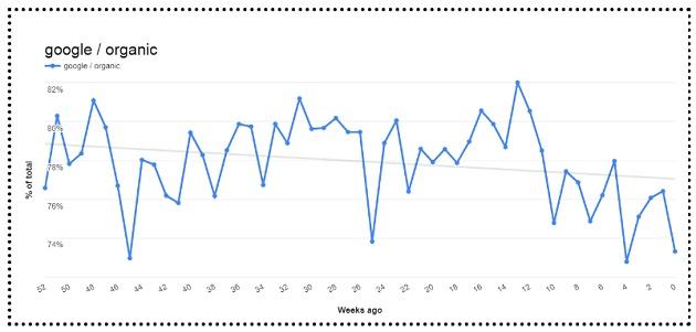 Google Analytics Usage Trends tool