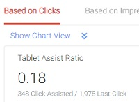 tablet assist ratio based on ad clicks