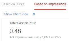 tablet assist ratio based on ad impressions