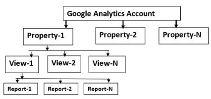 account structure multiple websites 1