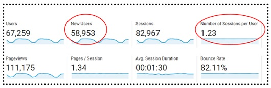 number of sessions per user