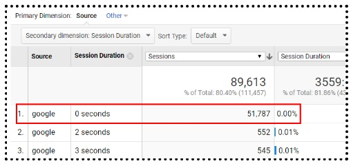 How to read Average Session Duration in Google Analytics
