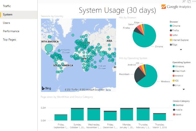 system usage 30 days
