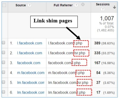 facebook referral traffic link shim pages