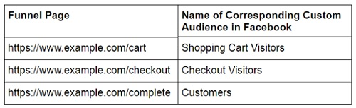 funnel pages corresponding facebook audience
