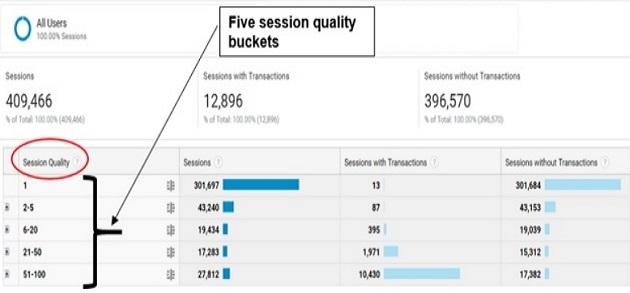 five session quality buckets