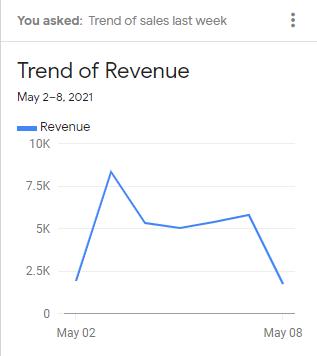 Trend of reenue