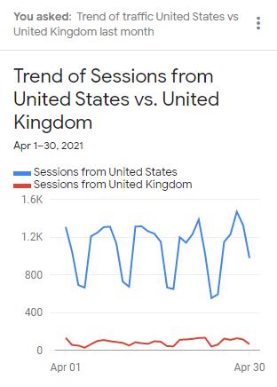 US VS UK Traffic trend