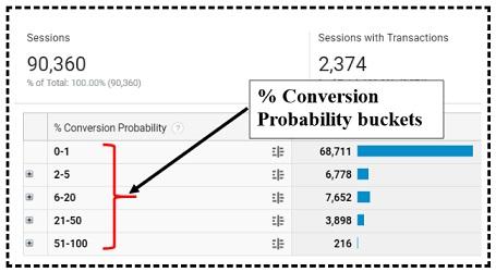 conversion probability buckets
