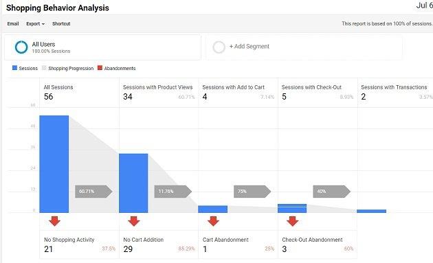 enhanced ecommerce tracking shopify shopping behavior analysis report