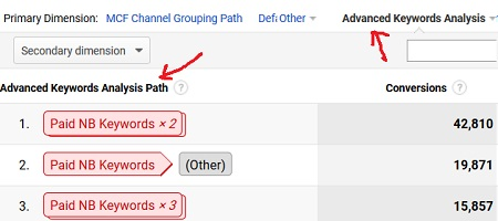 channel grouping keywords analysis